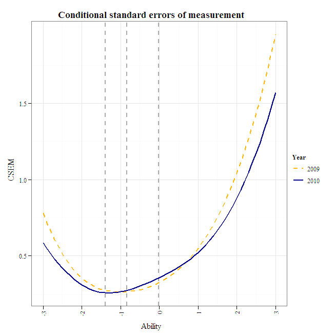 using irtoys plyr and ggplot2 for test development