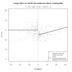 Local_Effect_Discontinuous_Linear_Relationship.png