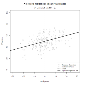 No_Effect_Continuous_Linear_Relationship.png