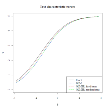 Multilvel_Rasch_Test_Characteristic_Curves.png