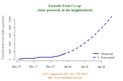 Eastside_Solar_Log.png